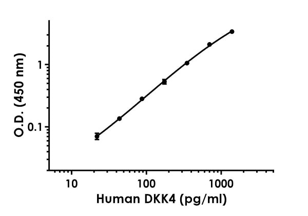 Example of human DKK4 standard curve in Sample Diluent NS.