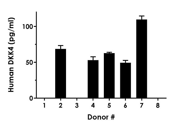 Serum from eight individual healthy human male donors was measured in duplicate.