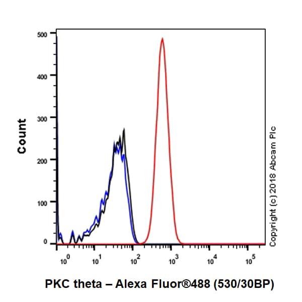 Flow Cytometry - Anti-PKC theta/PRKCQ antibody [EPR22281] - BSA and Azide free (ab243853)