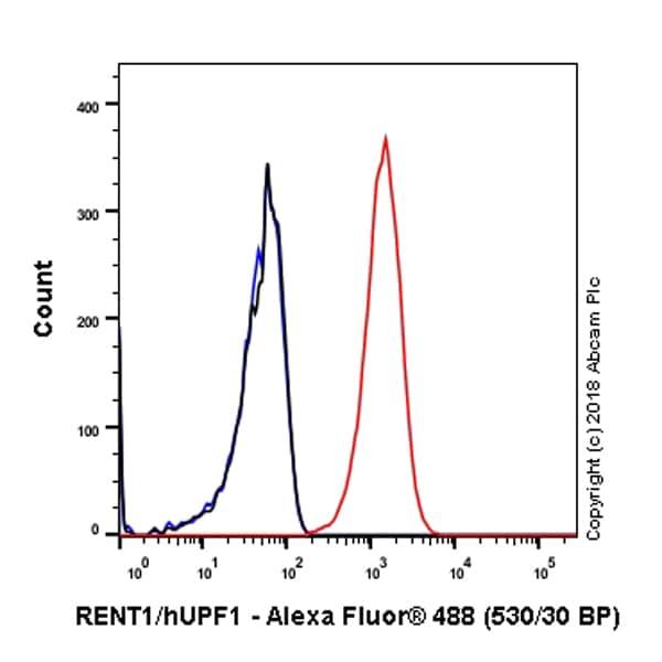 Flow Cytometry - Anti-RENT1/hUPF1 antibody [EPR4681] - BSA and Azide free (ab243911)