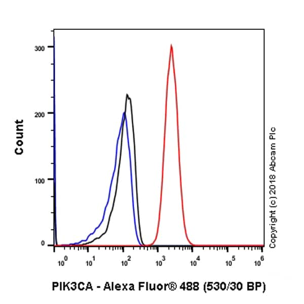Flow Cytometry - Anti-PI 3 Kinase catalytic subunit alpha/PIK3CA antibody [SP139] - BSA and Azide free (ab243914)