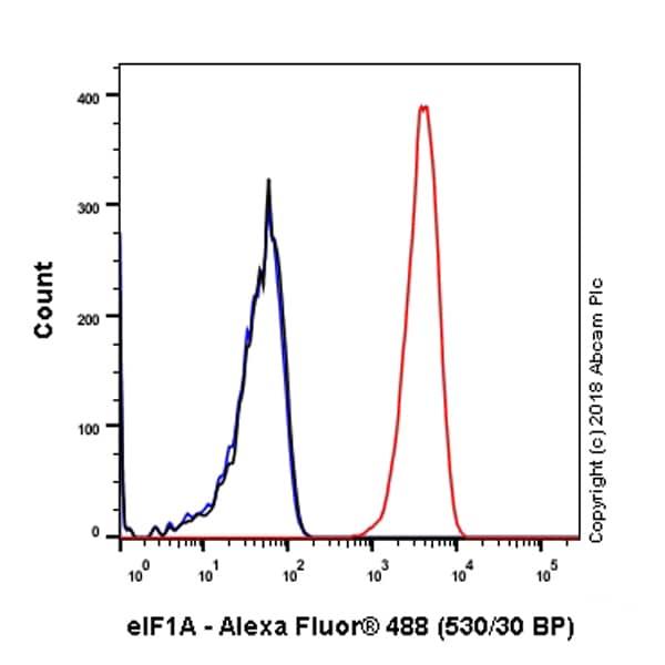 Flow Cytometry - Anti-eIF1A antibody [EPR12466(B)] - BSA and Azide free (ab243919)