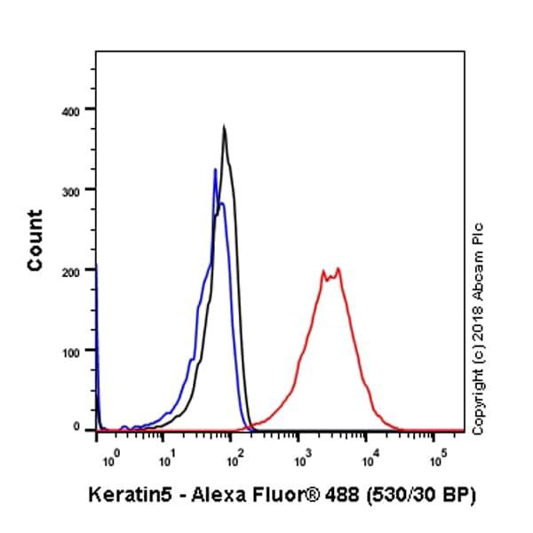 Flow Cytometry - Anti-Cytokeratin 5 antibody [SP178] - BSA and Azide free (ab243922)