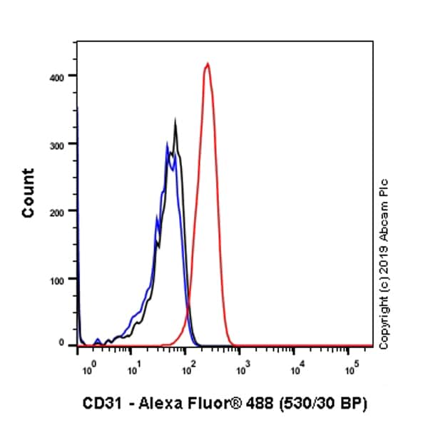 Flow Cytometry - Anti-CD31 antibody [SP164] - BSA and Azide free (ab243932)