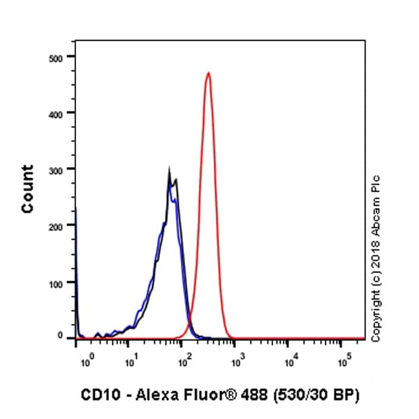 Flow Cytometry - Anti-CD10 antibody [SP179] - BSA and Azide free (ab243934)