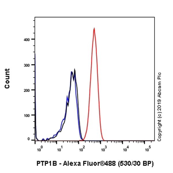 Flow Cytometry - Anti-PTP1B antibody [EPR22474] (ab244207)