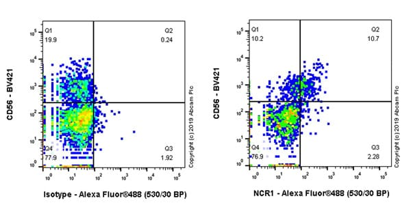 Flow Cytometry - Anti-NCR1 antibody [EPR22403-40] (ab244208)