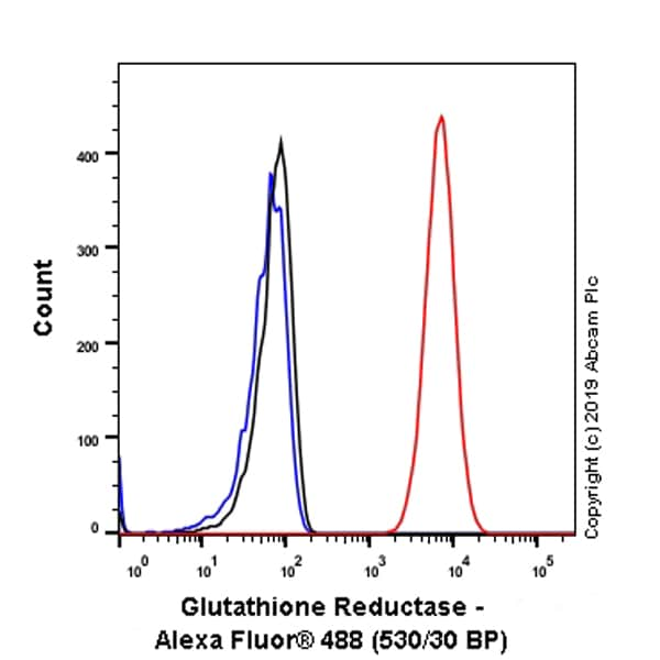 Flow Cytometry - Anti-Glutathione Reductase antibody [EPR7237] - BSA and Azide free (ab244234)
