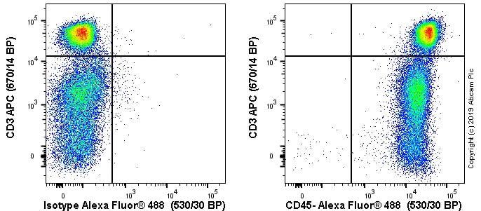 Flow Cytometry - Anti-CD45 antibody [OX30] - BSA and Azide free (ab244554)