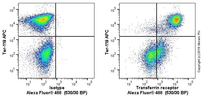 Flow Cytometry - Anti-Transferrin Receptor antibody [OX26] - BSA and Azide free (ab244555)