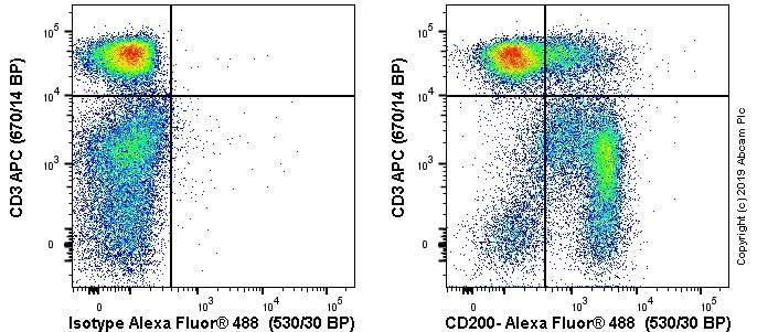Flow Cytometry - Anti-CD200 / OX2 antibody [MRC OX-2] - BSA and Azide free (ab244560)
