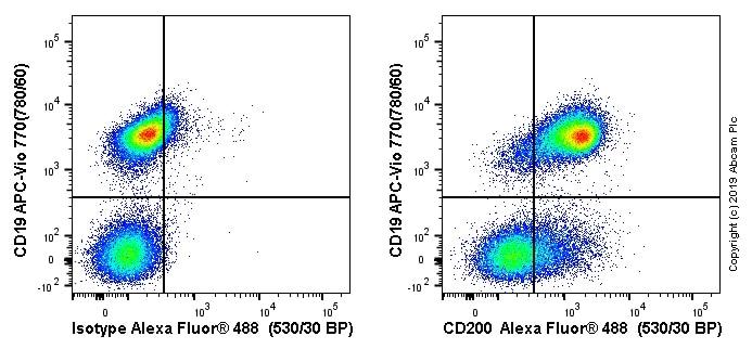 Flow Cytometry - Anti-CD200 / OX2 antibody [MRC OX90] - BSA and Azide free (ab244564)