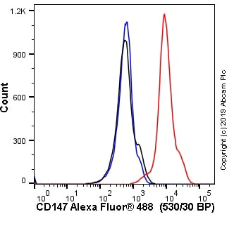 Flow Cytometry - Anti-CD147 antibody [OX47] - BSA and Azide free (ab244578)