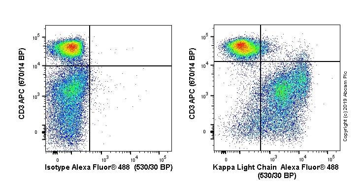 Flow Cytometry - Anti-Kappa light chain antibody [OX12] - BSA and Azide free (ab244585)