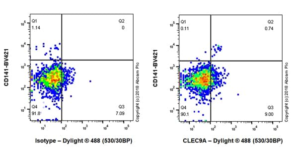 Flow Cytometry - Anti-CLEC9A antibody [EPR22324] - BSA and Azide free (ab245121)