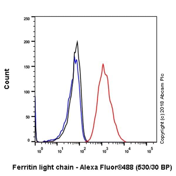 Flow Cytometry - Anti-Ferritin Light Chain antibody [CPT-R10-58-11] - BSA and Azide free (ab245128)