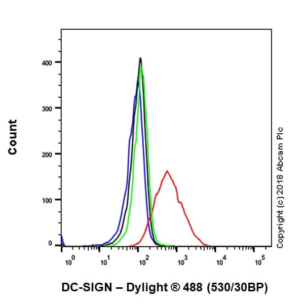 Flow Cytometry - Anti-DC-SIGN antibody [EPR22395-52] (ab245189)