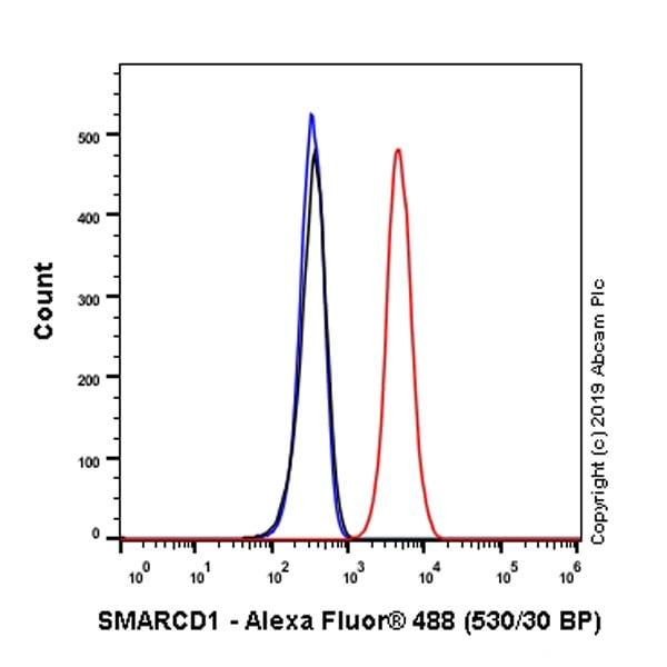 Flow Cytometry (Intracellular) - Anti-SMARCD1 antibody [EPR23170-71] (ab245222)