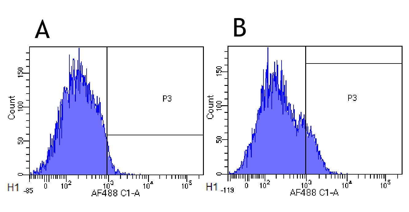 Flow Cytometry - Anti-IL-2 Receptor alpha antibody [Basiliximab] (ab245687)