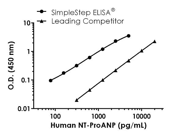 Human NT-ProANP Standard Curve Comparison