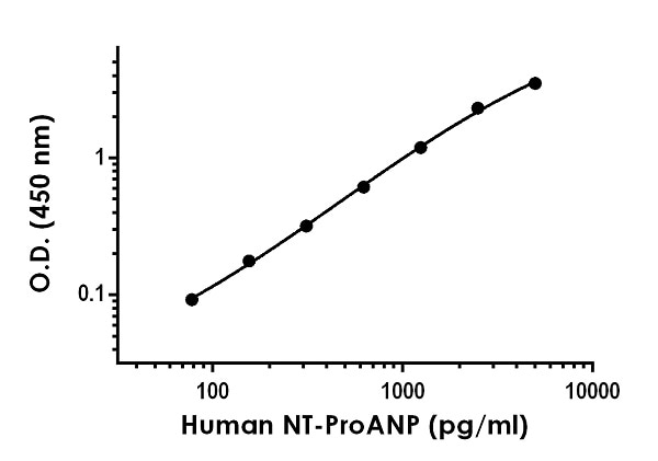 Example of human NT-ProANP standard curve in Sample Diluent NS.