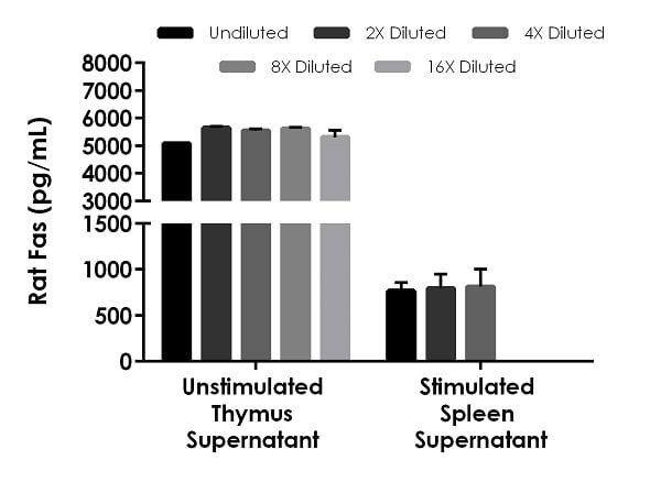 Interpolated concentrations of native Fas in rat unstimulated thymus tissue culture supernatant and rat spleen tissue culture stimulated with PMA and Ionomycin.