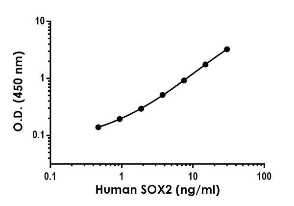 Example of human SOX2 standard curve in 1X Cell Extraction Buffer PTR.