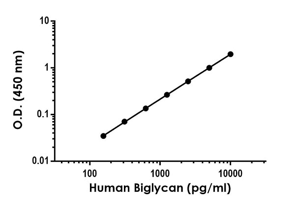 Example of human Biglycan standard curve in 1X Cell Extraction Buffer PTR.