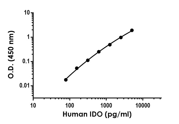 Example of human IDO standard curve in 1X Cell Extraction Buffer PTR.