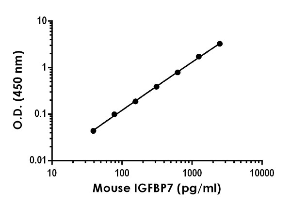 Example of mouse IGFBP7 standard curve in 1X Cell Extraction Buffer PTR.