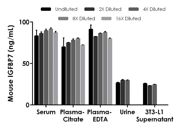 Interpolated concentrations of native IGFBP7 in mouse serum, plasma, urine, and cell culture supernatant samples.