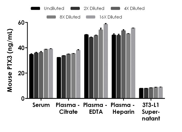 Interpolated concentrations of native PTX3 in mouse serum, plasma, and cell culture supernatant samples.