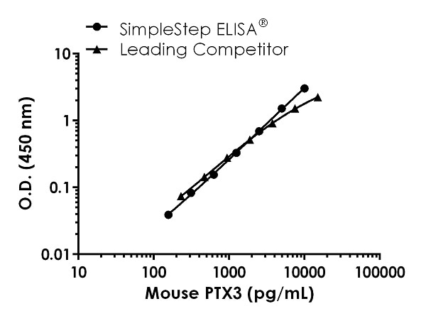 Mouse PTX3 Standard Curve Comparison.