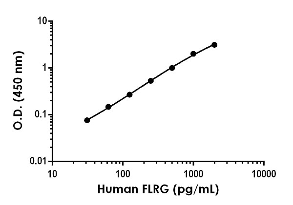 Example of human FLRG standard curve in Sample Diluent NS.