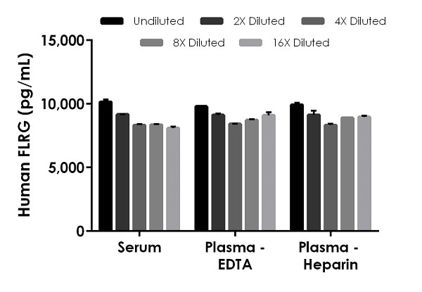 Interpolated concentrations of native FLRG in human serum and plasma samples.