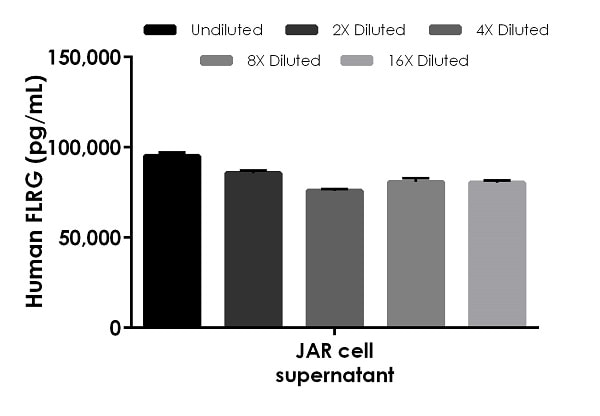 Interpolated concentrations of native FLRG in JAR cell supernatant samples.
