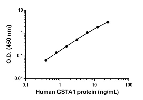 Example of human GSTA1 standard curve in Sample Diluent NS.