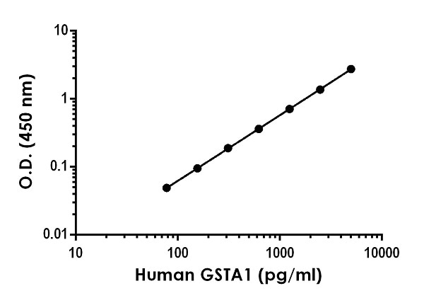 Example of human GSTA1 standard curve in 1X Cell Extraction Buffer PTR.