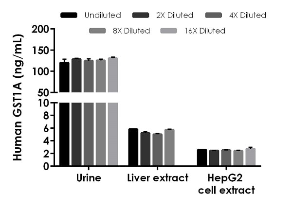 Interpolated concentrations of native GSTA1 in human urine, liver and HepG2 cell extract samples.