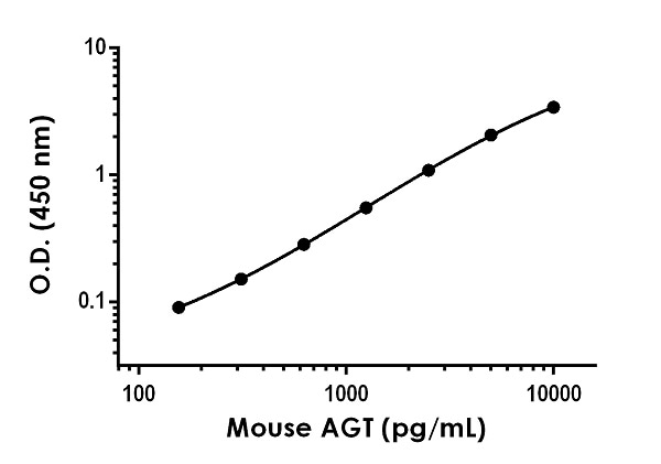 Example of mouse AGT standard curve in Sample Diluent NS.