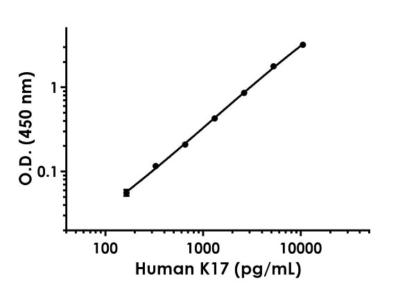 Example of human K17 standard curve in 1X Cell Extraction Buffer PTR.