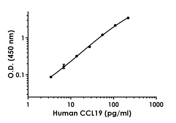 Example of human CCL19 standard curve in Sample Diluent 50BS.