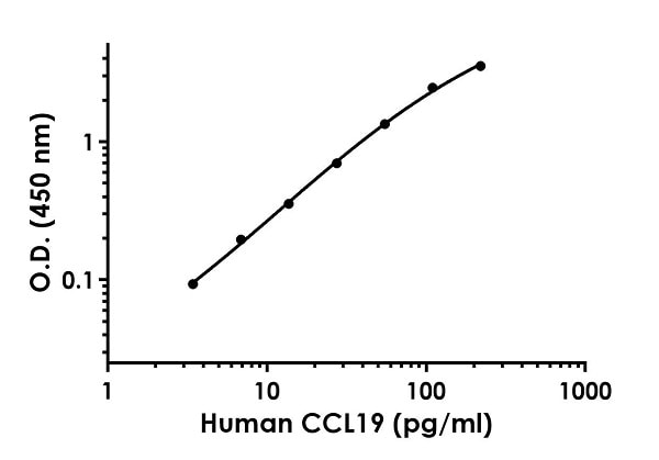 Example of human CCL19 standard curve in Sample Diluent NS.