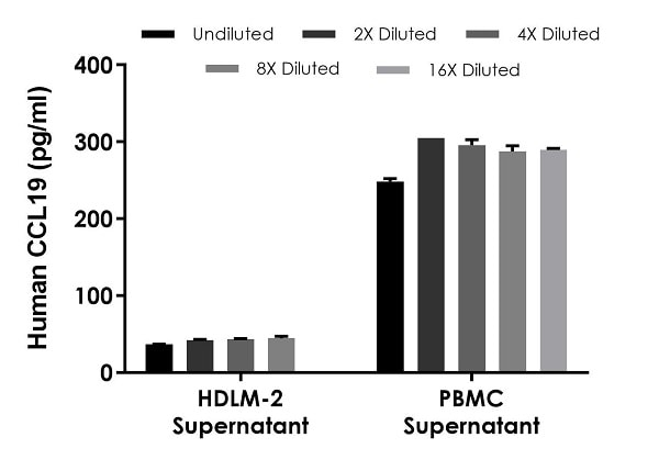 Interpolated concentrations of native CCL19 in human cell culture supernatant samples.