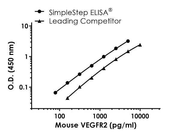 Mouse VEGFR2 Standard Curve Comparison.
