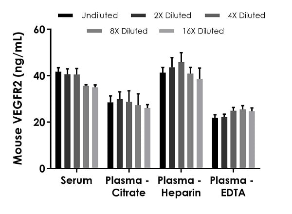 Interpolated concentrations of native VEGFR2 in mouse serum and plasma samples.