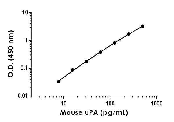 Example of mouse uPA standard curve in Sample Diluent NS.
