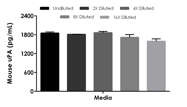 Interpolated concentrations of spiked uPA in cell culture media.