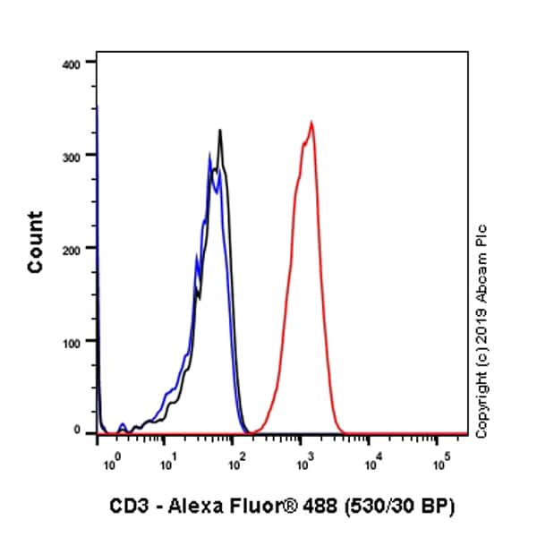 Flow Cytometry - Anti-CD3 antibody [SP162] - BSA and Azide free (ab245731)