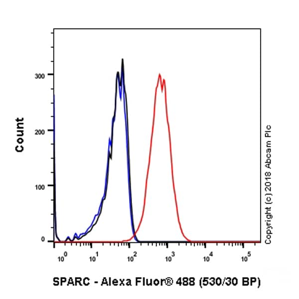 Flow Cytometry - Anti-SPARC antibody [SP205] - BSA and Azide free (ab245733)